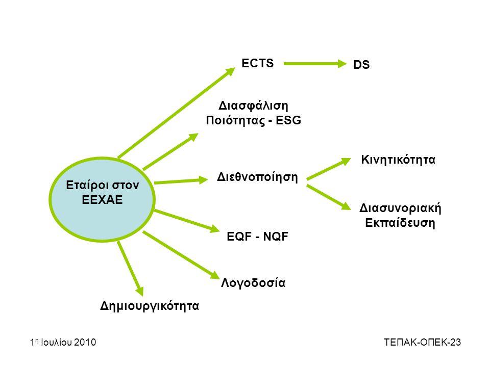 1 η Ιουλίου 2010ΤΕΠΑΚ-ΟΠΕΚ-23 ΕCTS DS Διασφάλιση Ποιότητας - ESG Διεθνοποίηση Κινητικότητα Διασυνοριακή Εκπαίδευση EQF - NQF Λογοδοσία Δημιουργικότητα Εταίροι στον ΕΕΧΑΕ