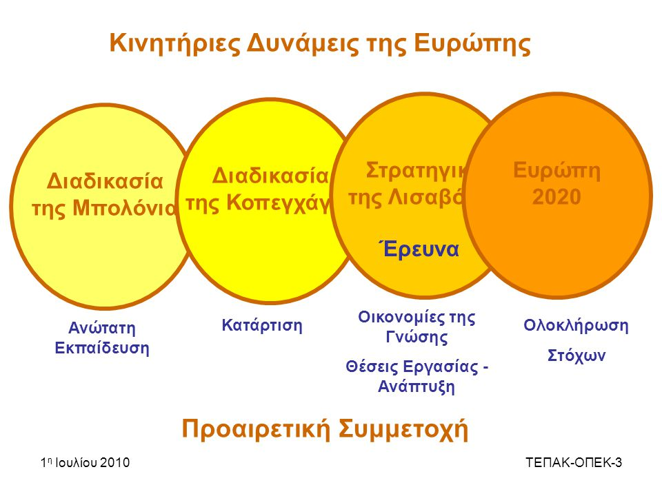 1 η Ιουλίου 2010ΤΕΠΑΚ-ΟΠΕΚ-3 Κινητήριες Δυνάμεις της Ευρώπης Προαιρετική Συμμετοχή Διαδικασία της Μπολόνια Διαδικασία της Κοπεγχάγης Στρατηγική της Λισαβόνας Ευρώπη 2020 Ανώτατη Εκπαίδευση Κατάρτιση Οικονομίες της Γνώσης Θέσεις Εργασίας - Ανάπτυξη Ολοκλήρωση Στόχων Έρευνα