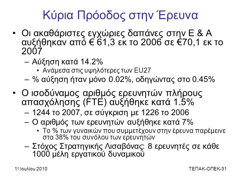 1 η Ιουλίου 2010ΤΕΠΑΚ-ΟΠΕΚ-31 Κύρια Πρόοδος στην Έρευνα Οι ακαθάριστες εγχώριες δαπάνες στην Ε & Α αυξήθηκαν από € 61,3 εκ το 2006 σε €70,1 εκ το 2007 –Αύξηση κατά 14.2% Ανάμεσα στις υψηλότερες των EU27 –% αύξηση ήταν μόνο 0.02%, οδηγώντας στο 0.45% Ο ισοδύναμος αριθμός ερευνητών πλήρους απασχόλησης (FTE) αυξήθηκε κατά 1.5% –1244 το 2007, σε σύγκριση με 1226 το 2006 –Ο αριθμός των ερευνητών αυξήθηκε κατά 7% Το % των γυναικών που συμμετέχουν στην έρευνα παρέμεινε στα 38% του συνόλου των ερευνητών –Στόχος Στρατηγικής Λισαβόνας: 8 ερευνητές σε κάθε 1000 μέλη εργατικού δυναμικού