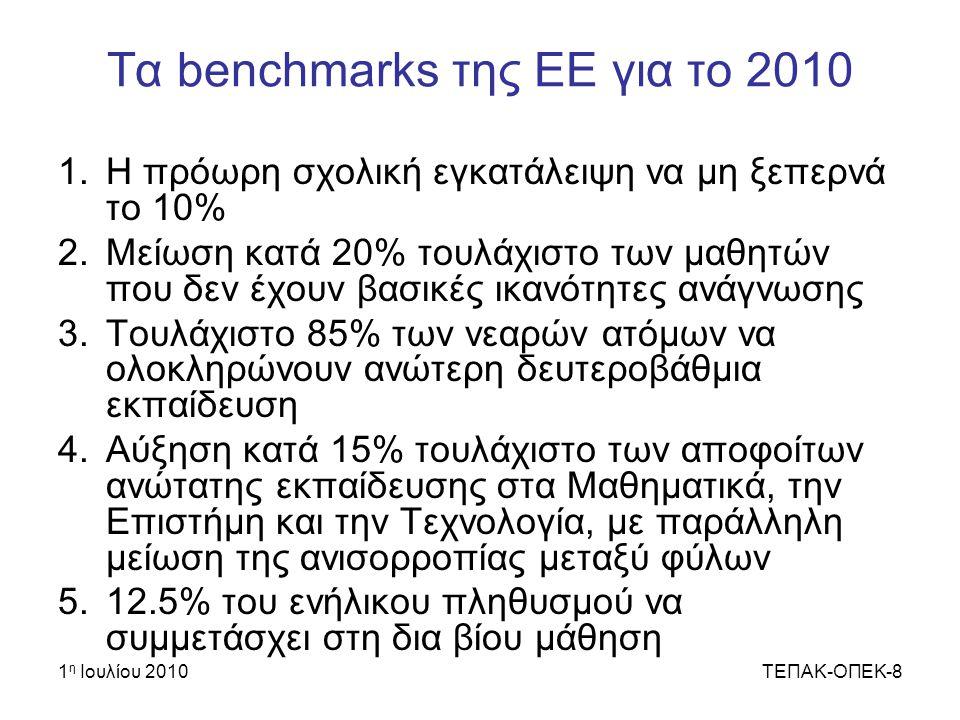 1 η Ιουλίου 2010ΤΕΠΑΚ-ΟΠΕΚ-8 Τα benchmarks της ΕΕ για το 2010 1.Η πρόωρη σχολική εγκατάλειψη να μη ξεπερνά το 10% 2.Μείωση κατά 20% τουλάχιστο των μαθητών που δεν έχουν βασικές ικανότητες ανάγνωσης 3.Τουλάχιστο 85% των νεαρών ατόμων να ολοκληρώνουν ανώτερη δευτεροβάθμια εκπαίδευση 4.Αύξηση κατά 15% τουλάχιστο των αποφοίτων ανώτατης εκπαίδευσης στα Μαθηματικά, την Επιστήμη και την Τεχνολογία, με παράλληλη μείωση της ανισορροπίας μεταξύ φύλων 5.12.5% του ενήλικου πληθυσμού να συμμετάσχει στη δια βίου μάθηση