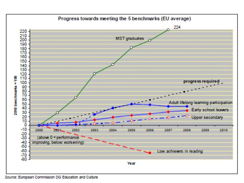 1 η Ιουλίου 2010ΤΕΠΑΚ-ΟΠΕΚ-30 Κύπρος: Επενδύσεις στην Έρευνα (2) Το 2008 καταγράφηκε ικανοποιητική πρόοδος σχεδόν σε όλους τους τομείς προτεραιότητας σε σχέση με την έρευνα –Αύξηση επενδύσεων σε Έρευνα και Ανάπτυξη –Ανάπτυξη των ερευνητικών υποδομών –Ενίσχυση του ανθρώπινου δυναμικού –Ανάπτυξη διεθνούς συνεργασίας Η συμβολή της βιομηχανίας στην Ε & Α παρουσίασε αύξηση αλλά τα ποσοστά παρέμειναν χαμηλά