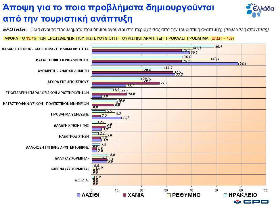 Άποψη για το ποια προβλήματα δημιουργούνται από την τουριστική ανάπτυξη ΕΡΩΤΗΣΗ: Ποια είναι τα προβλήματα που δημιουργούνται στη περιοχή σας από την τουριστική ανάπτυξη; (πολλαπλή απάντηση) ΑΦΟΡΑ ΤΟ 19,7% ΤΩΝ ΕΡΩΤΩΜΕΝΩΝ ΠΟΥ ΠΙΣΤΕΥΟΥΝ ΟΤΙ Η ΤΟΥΡΙΣΤΙΚΗ ΑΝΑΠΤΥΞΗ ΠΡΟΚΑΛΕΙ ΠΡΟΒΛΗΜΑ (ΒΑΣΗ = 439)