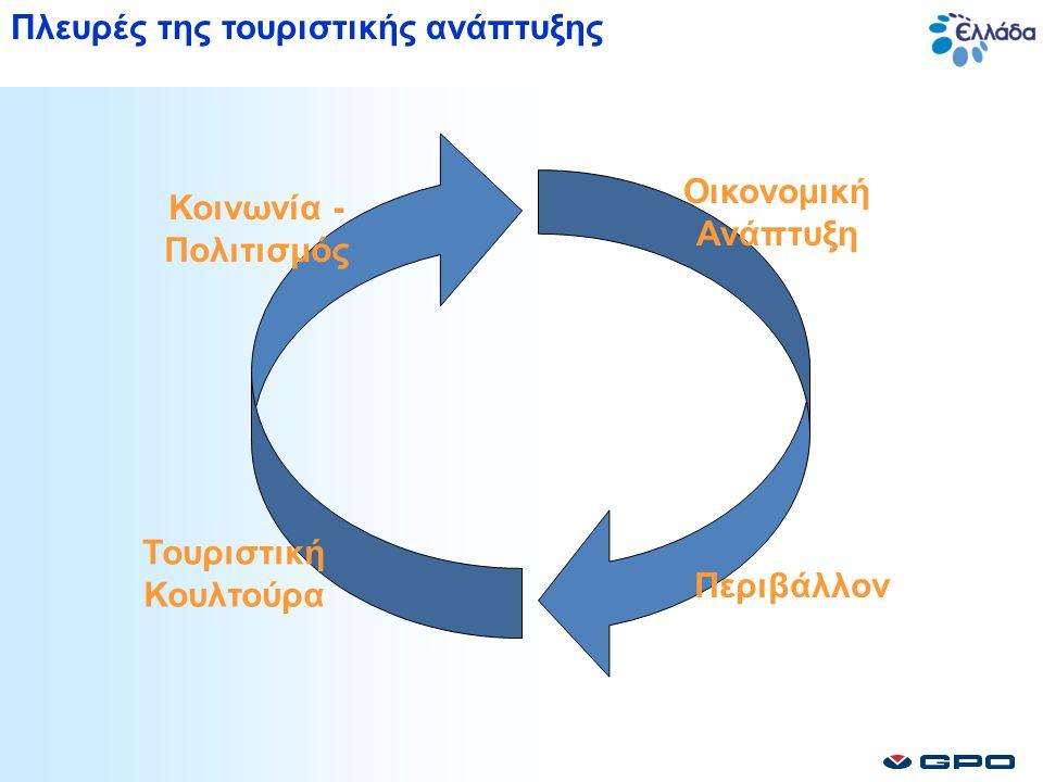 Οικονομική Ανάπτυξη Περιβάλλον Τουριστική Κουλτούρα Κοινωνία - Πολιτισμός Πλευρές της τουριστικής ανάπτυξης