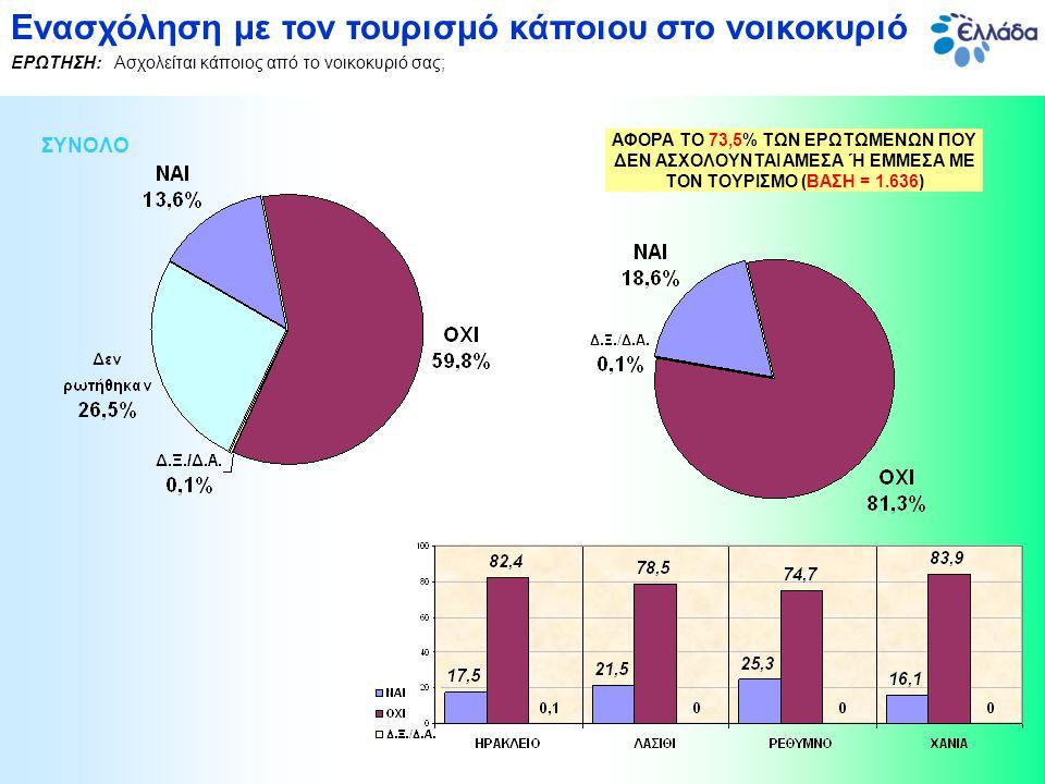 Ενασχόληση με τον τουρισμό κάποιου στο νοικοκυριό ΕΡΩΤΗΣΗ: Ασχολείται κάποιος από το νοικοκυριό σας; ΑΦΟΡΑ ΤΟ 73,5% ΤΩΝ ΕΡΩΤΩΜΕΝΩΝ ΠΟΥ ΔΕΝ ΑΣΧΟΛΟΥΝΤΑΙ ΑΜΕΣΑ Ή ΕΜΜΕΣΑ ΜΕ ΤΟΝ ΤΟΥΡΙΣΜΟ (ΒΑΣΗ = 1.636)