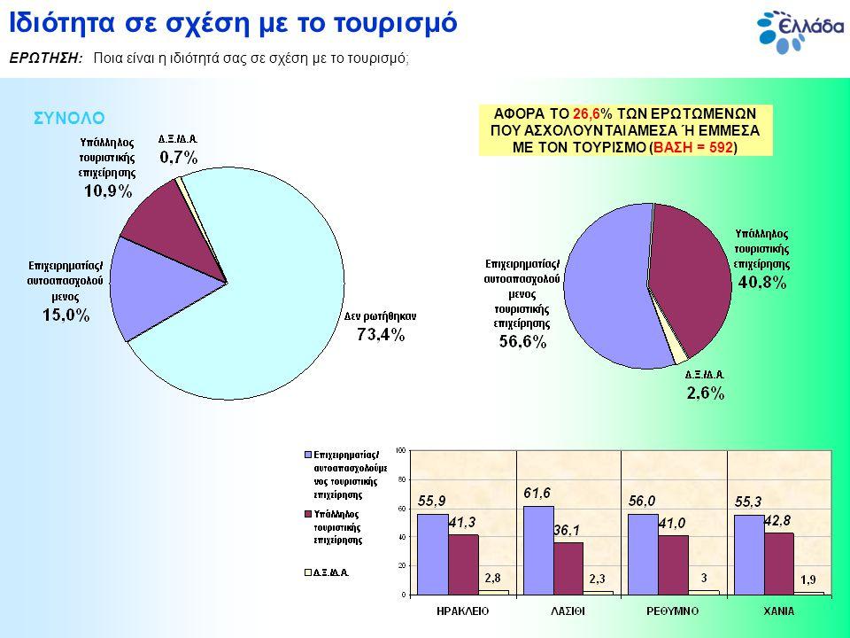 ΣΥΝΟΛΟ Ιδιότητα σε σχέση με το τουρισμό ΕΡΩΤΗΣΗ: Ποια είναι η ιδιότητά σας σε σχέση με το τουρισμό; ΑΦΟΡΑ ΤΟ 26,6% ΤΩΝ ΕΡΩΤΩΜΕΝΩΝ ΠΟΥ ΑΣΧΟΛΟΥΝΤΑΙ ΑΜΕΣΑ Ή ΕΜΜΕΣΑ ΜΕ ΤΟΝ ΤΟΥΡΙΣΜΟ (ΒΑΣΗ = 592)
