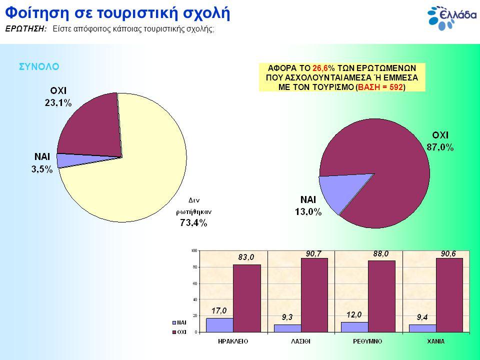 ΣΥΝΟΛΟ Ύπαρξη κάποιου είδους τουριστικής εκπαίδευσης ΕΡΩΤΗΣΗ: Έχετε λάβει κάποιου είδους τουριστική εκπαίδευση - σεμινάρια; ΑΦΟΡΑ ΤΟ 23,1% ΤΩΝ ΕΡΩΤΩΜΕΝΩΝ ΠΟΥ ΑΣΧΟΛΟΥΝΤΑΙ ΑΜΕΣΑ Ή ΕΜΜΕΣΑ ΜΕ ΤΟΝ ΤΟΥΡΙΣΜΟ ΚΑΙ ΔΕΝ ΕΙΝΑΙ ΑΠΟΦΟΙΤΟΙ ΤΟΥΡΙΣΤΙΚΩΝ ΣΧΟΛΩΝ (ΒΑΣΗ = 515)