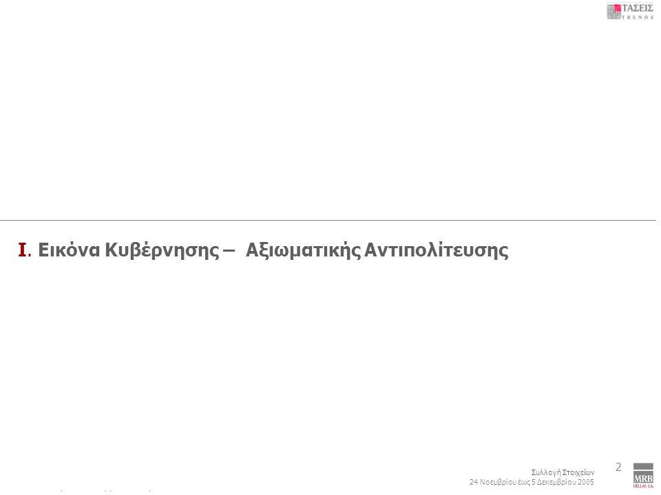 2 Συλλογή Στοιχείων 24 Νοεμβρίου έως 5 Δεκεμβρίου 2005 Εικόνα Δρώντων: Κόμματα και Πρόσωπα 63 Ταιριάζει Απόλυτα + Μάλλον Ταιριάζει ΘΕΣΕΙΣ 4 + 5 Β VΙ.
