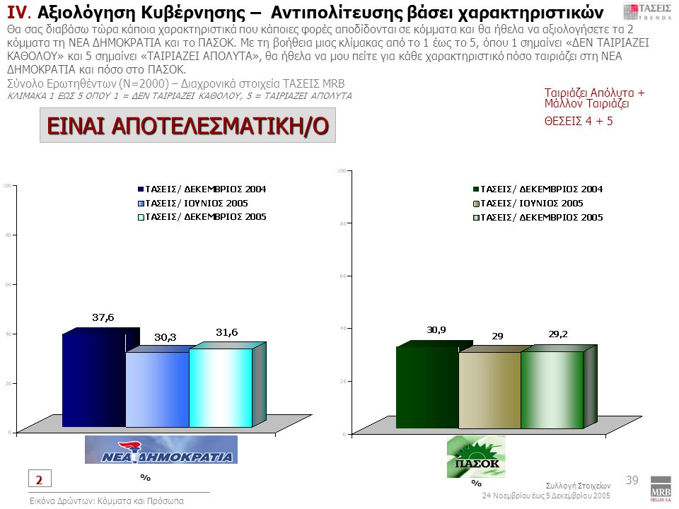 2 Συλλογή Στοιχείων 24 Νοεμβρίου έως 5 Δεκεμβρίου 2005 Εικόνα Δρώντων: Κόμματα και Πρόσωπα 39 IV.