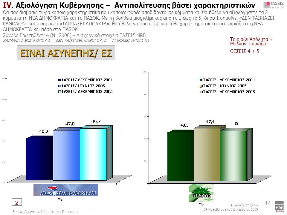 2 Συλλογή Στοιχείων 24 Νοεμβρίου έως 5 Δεκεμβρίου 2005 Εικόνα Δρώντων: Κόμματα και Πρόσωπα 47 IV.