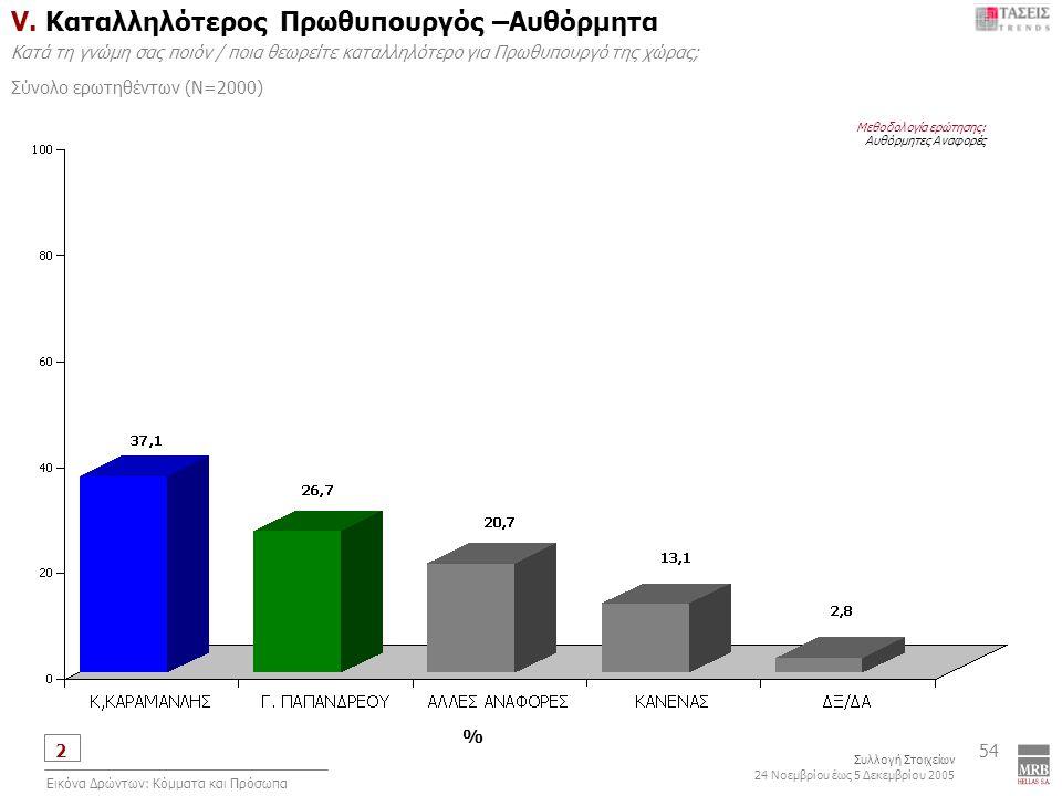 2 Συλλογή Στοιχείων 24 Νοεμβρίου έως 5 Δεκεμβρίου 2005 Εικόνα Δρώντων: Κόμματα και Πρόσωπα 54 V.