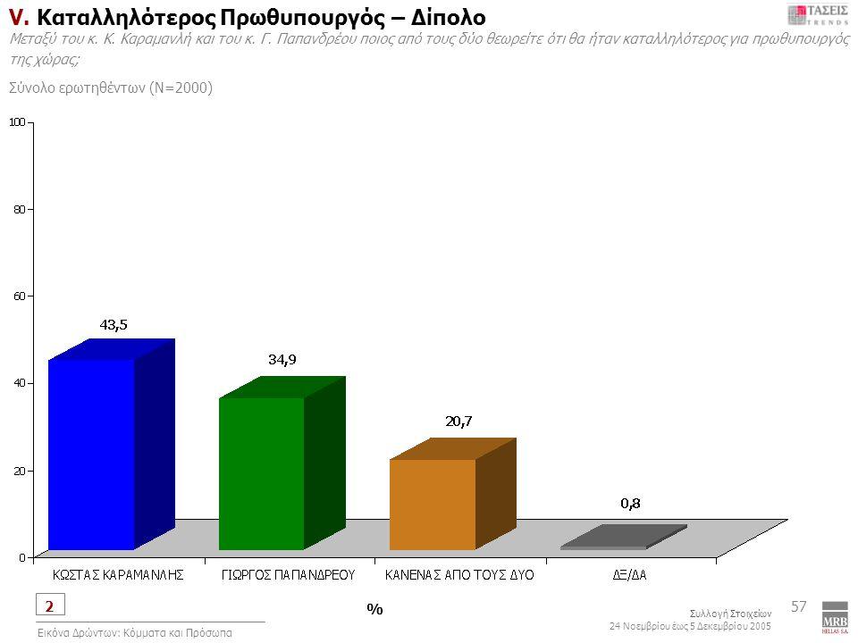2 Συλλογή Στοιχείων 24 Νοεμβρίου έως 5 Δεκεμβρίου 2005 Εικόνα Δρώντων: Κόμματα και Πρόσωπα 57 V.