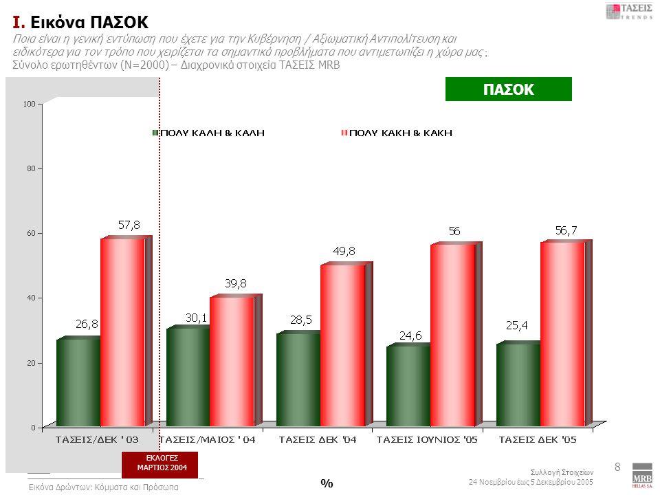 2 Συλλογή Στοιχείων 24 Νοεμβρίου έως 5 Δεκεμβρίου 2005 Εικόνα Δρώντων: Κόμματα και Πρόσωπα 69 VII.