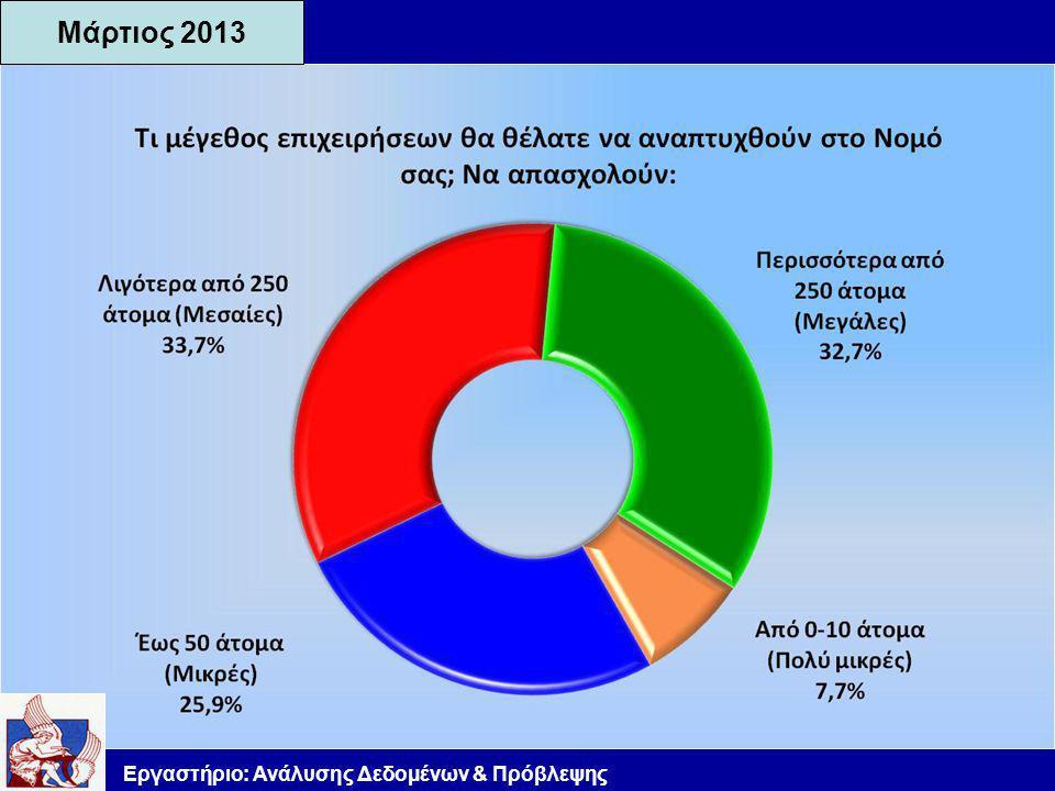 Μάρτιος 2013 Εργαστήριο: Ανάλυσης Δεδομένων & Πρόβλεψης