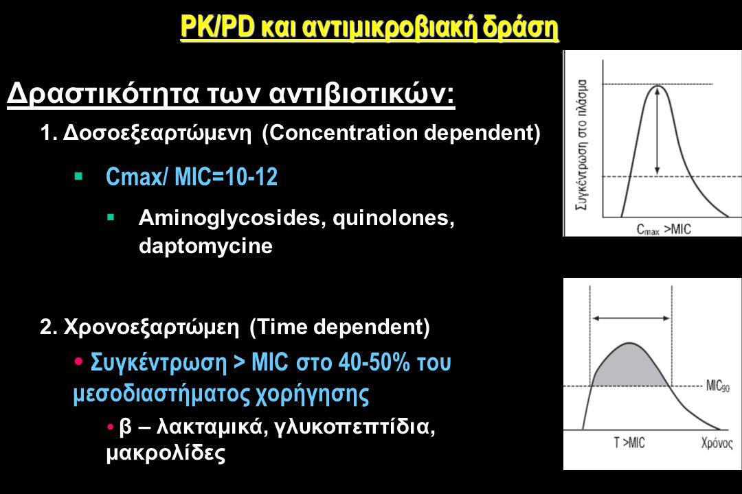 PK/PD και αντιμικροβιακή δράση Δραστικότητα των αντιβιοτικών: 1.1.