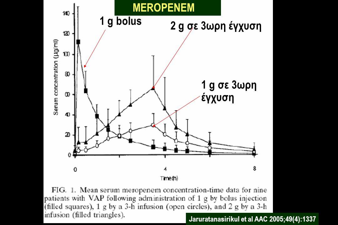 1 g bolus 2 g σε 3ωρη έγχυση 1 g σε 3ωρη έγχυση Jaruratanasirikul et al AAC 2005;49(4):1337 MEROPENEM