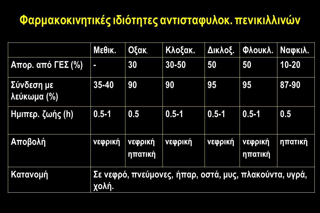 Φαρμακοκινητικές ιδιότητες αντισταφυλοκ.πενικιλλινών Μεθικ.Οξακ.