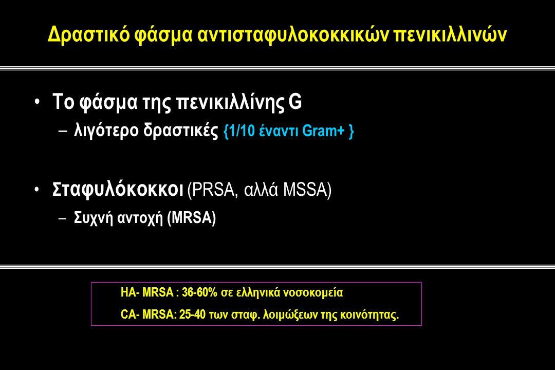 Δραστικό φάσμα αντισταφυλοκοκκικών πενικιλλινών Το φάσμα της πενικιλλίνης G – λιγότερο δραστικές {1/10 έναντι Gram+ } Σ ταφυλόκοκκοι (PRSA, αλλά MSSA) – Συχνή αντοχή (MRSA) HA- MRSA : 36-60% σε ελληνικά νοσοκομεία CA- MRSA: 25-40 των σταφ.