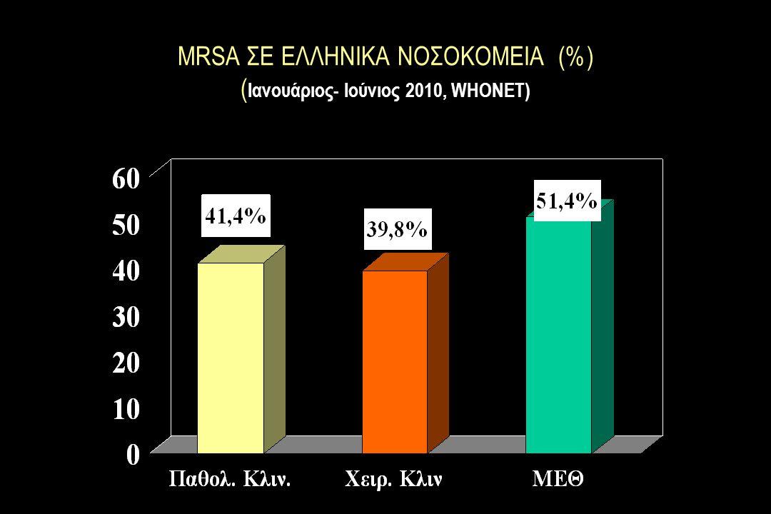 MRSA ΣΕ ΕΛΛΗΝΙΚΑ ΝΟΣΟΚΟΜΕΙΑ (%) ( Ιανουάριος- Ιούνιος 2010, WHONET)