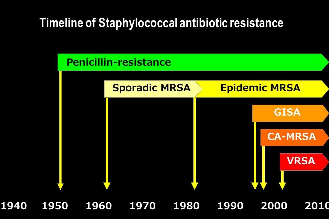 Timeline of Staphylococcal antibiotic resistance 19401950196019701980199020002010 Penicillin-resistance GISACA-MRSAVRSASporadic MRSA Epidemic MRSA