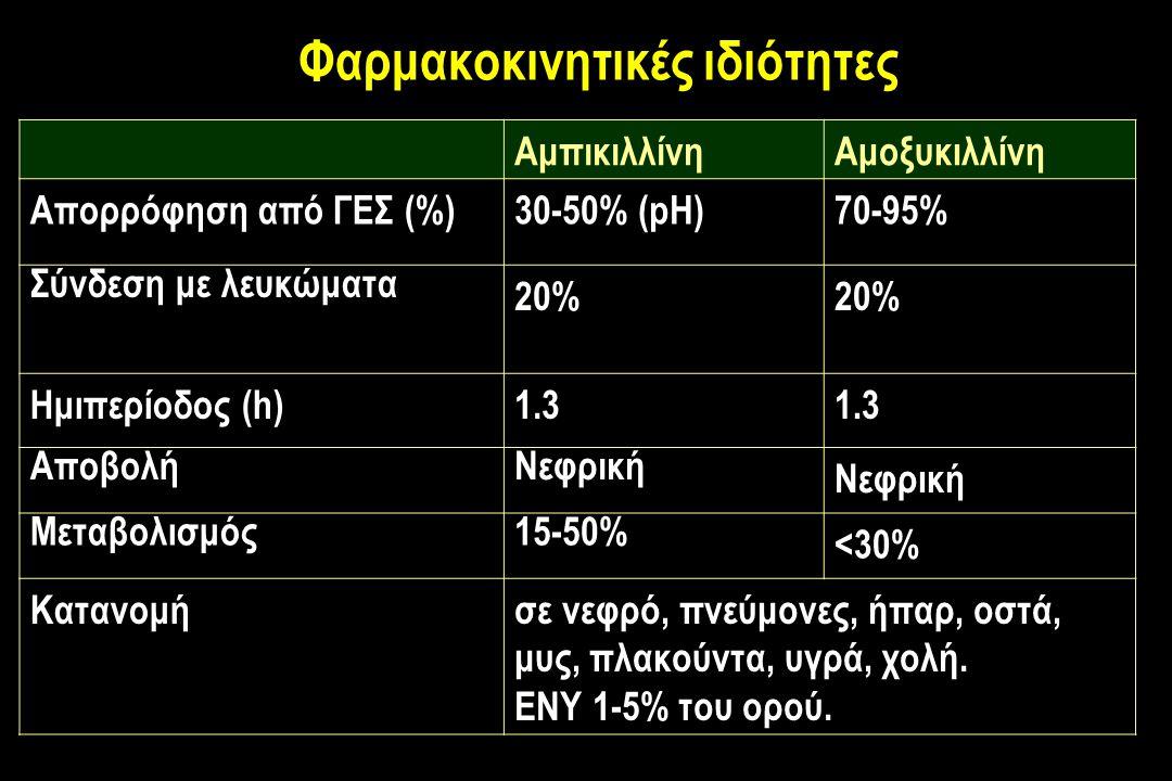 Φαρμακοκινητικές ιδιότητες ΑμπικιλλίνηΑμοξυκιλλίνη Απορρόφηση από ΓΕΣ (%)30-50% (pH)70-95% Σύνδεση με λευκώματα 20% Ημιπερίοδος (h)1.3 ΑποβολήΝεφρική Μεταβολισμός15-50% <30% Κατανομήσε νεφρό, πνεύμονες, ήπαρ, oστά, μυς, πλακούντα, υγρά, χολή.