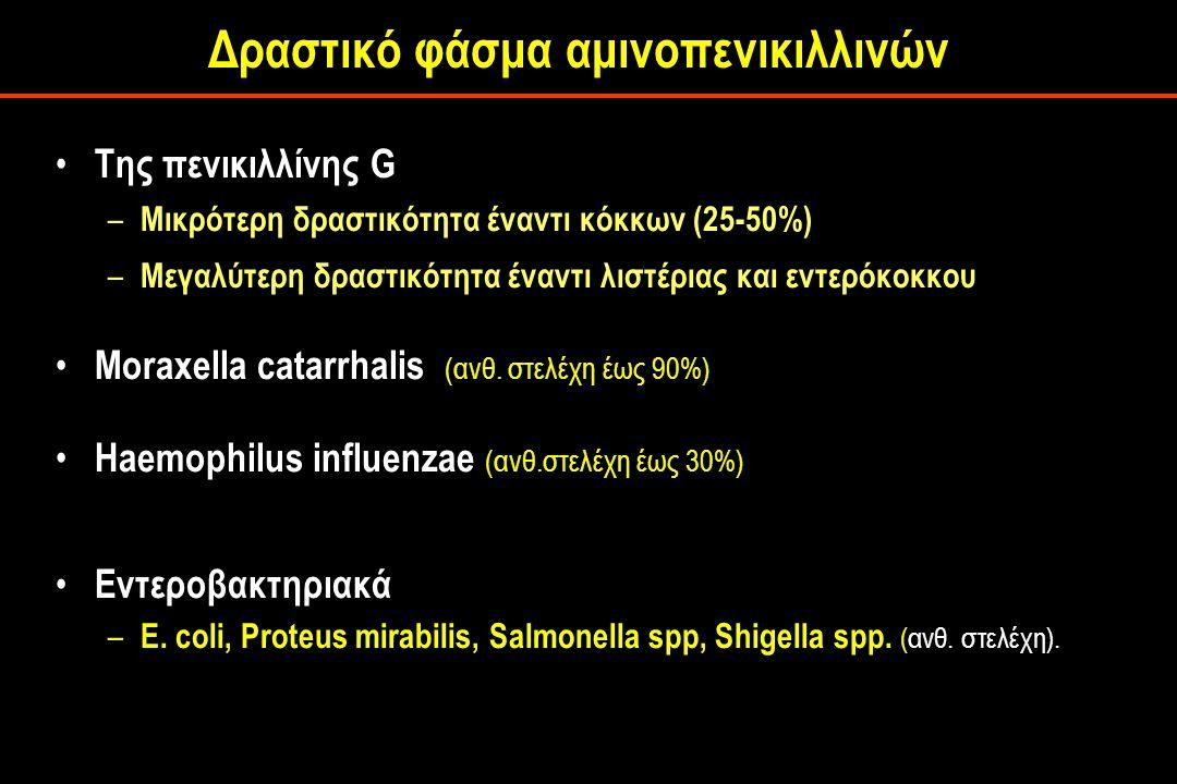 Της πενικιλλίνης G – Μικρότερη δραστικότητα έναντι κόκκων (25-50%) – Μεγαλύτερη δραστικότητα έναντι λιστέριας και εντερόκοκκου Moraxella catarrhalis (ανθ.