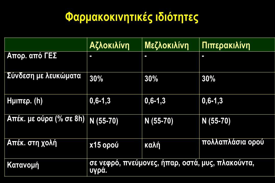 Φαρμακοκινητικές ιδιότητες ΑζλοκιλίνηΜεζλοκιλίνηΠιπερακιλίνη Απορ.