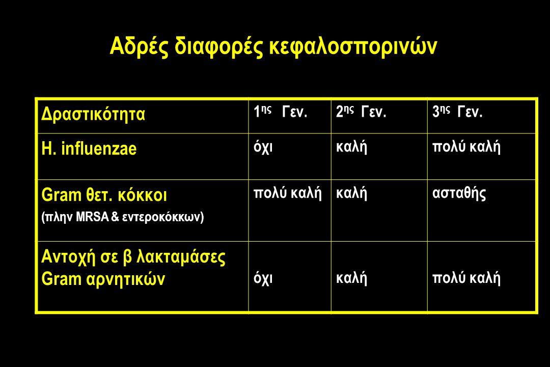 Αδρές διαφορές κεφαλοσπορινών Δραστικότητα 1 ης Γεν.2 ης Γεν.3 ης Γεν.