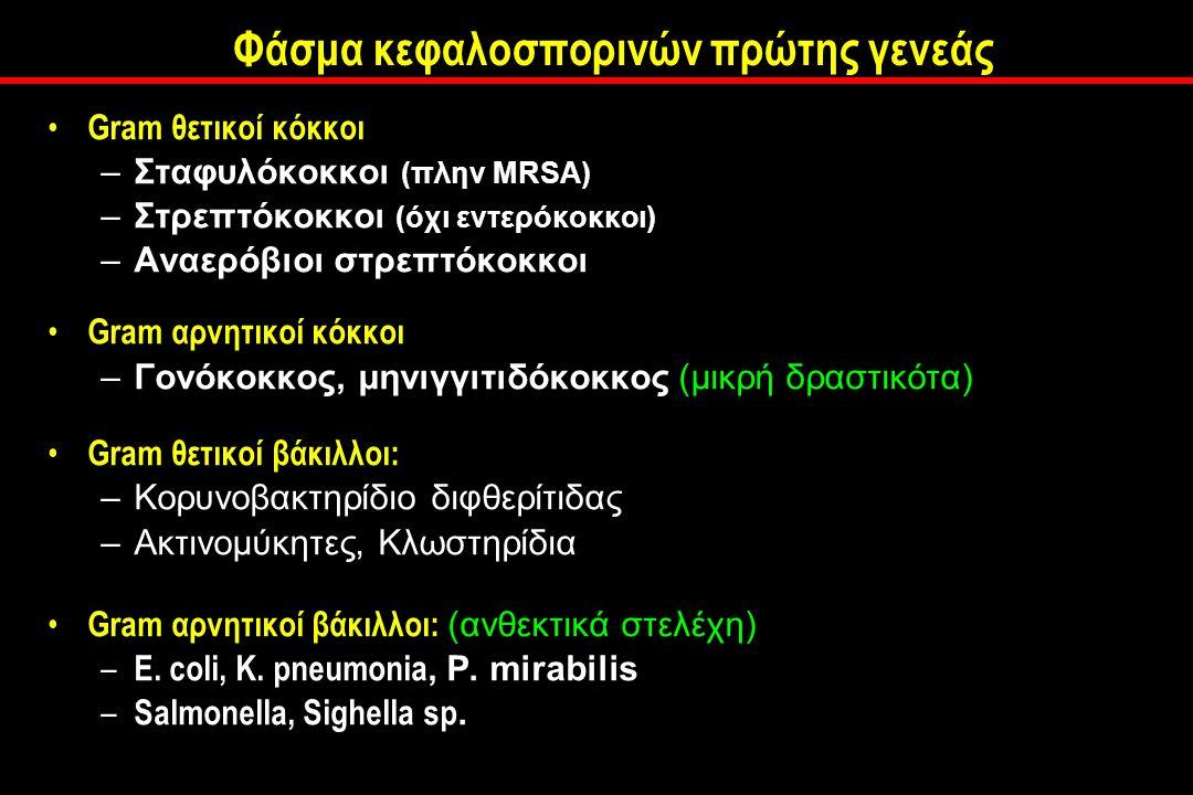 Φάσμα κεφαλοσπορινών πρώτης γενεάς Gram θετικοί κόκκοι –Σταφυλόκοκκοι (πλην MRSA) –Στρεπτόκοκκοι (όχι εντερόκοκκοι) –Αναερόβιοι στρεπτόκοκκοι Gram αρνητικοί κόκκοι –Γονόκοκκος, μηνιγγιτιδόκοκκος (μικρή δραστικότα) Gram θετικοί βάκιλλοι: –Κορυνοβακτηρίδιο διφθερίτιδας –Ακτινομύκητες, Κλωστηρίδια Gram αρνητικοί βάκιλλοι: (ανθεκτικά στελέχη) – E.