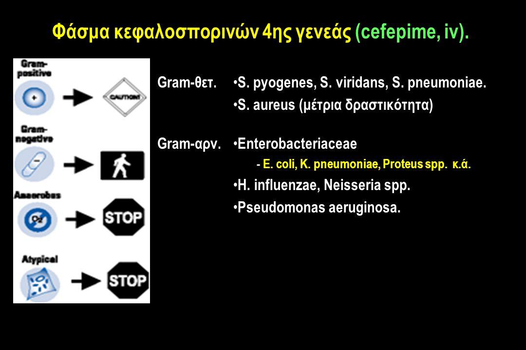 Gram-θετ.S. pyogenes, S. viridans, S. pneumoniae.