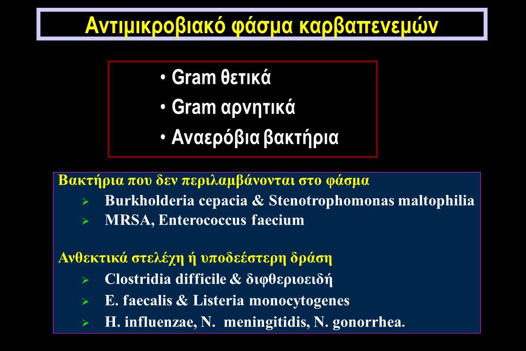 Αντιμικροβιακό φάσμα καρβαπενεμών Gram θετικά Gram αρνητικά Αναερόβια βακτήρια Βακτήρια που δεν περιλαμβάνονται στο φάσμα  Burkholderia cepacia & Stenotrophomonas maltophilia  MRSA, Enterococcus faecium Ανθεκτικά στελέχη ή υποδεέστερη δράση  Clostridia difficile & διφθεριοειδή  E.