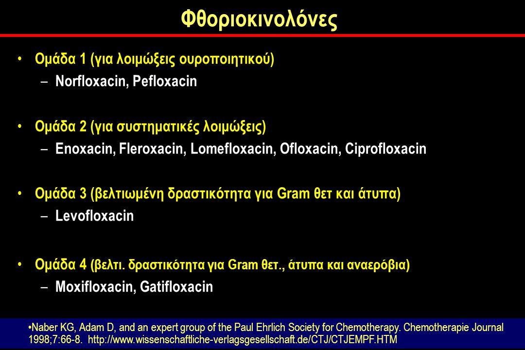 Φθοριοκινολόνες Ομάδα 1 (για λοιμώξεις ουροποιητικού) – Norfloxacin, Pefloxacin Ομάδα 2 (για συστηματικές λοιμώξεις) – Enoxacin, Fleroxacin, Lomefloxacin, Ofloxacin, Ciprofloxacin Ομάδα 3 (βελτιωμένη δραστικότητα για Gram θετ και άτυπα) – Levofloxacin Ομάδα 4 (βελτι.