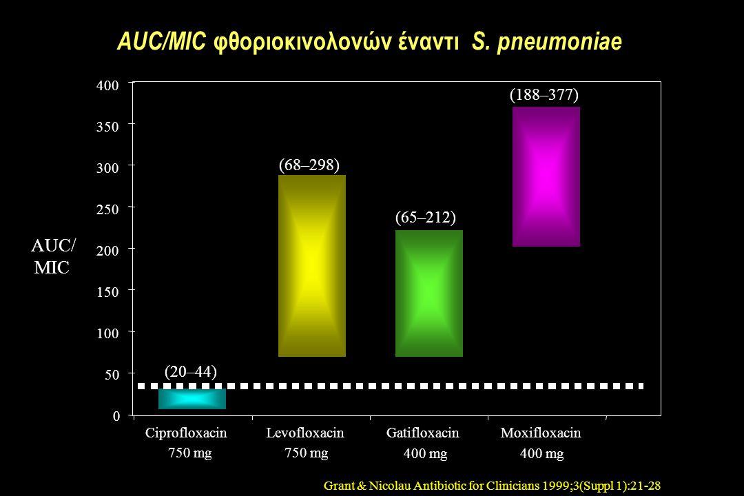 AUC/MIC φθοριοκινολονών έναντι S.