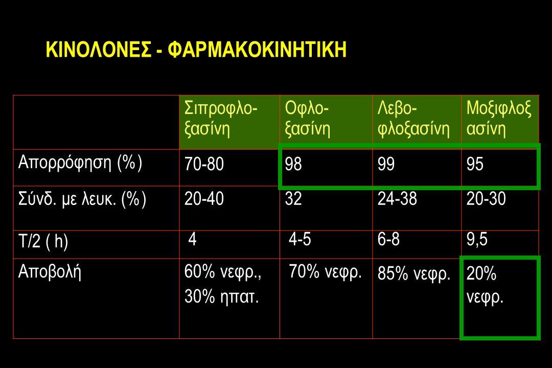 ΚΙΝΟΛΟΝΕΣ - ΦΑΡΜΑΚΟΚΙΝΗΤΙΚΗ Σιπροφλο- ξασίνη Οφλο- ξασίνη Λεβο- φλοξασίνη Μοξιφλοξ ασίνη Απορρόφηση (%) 70-80989995 Σύνδ.