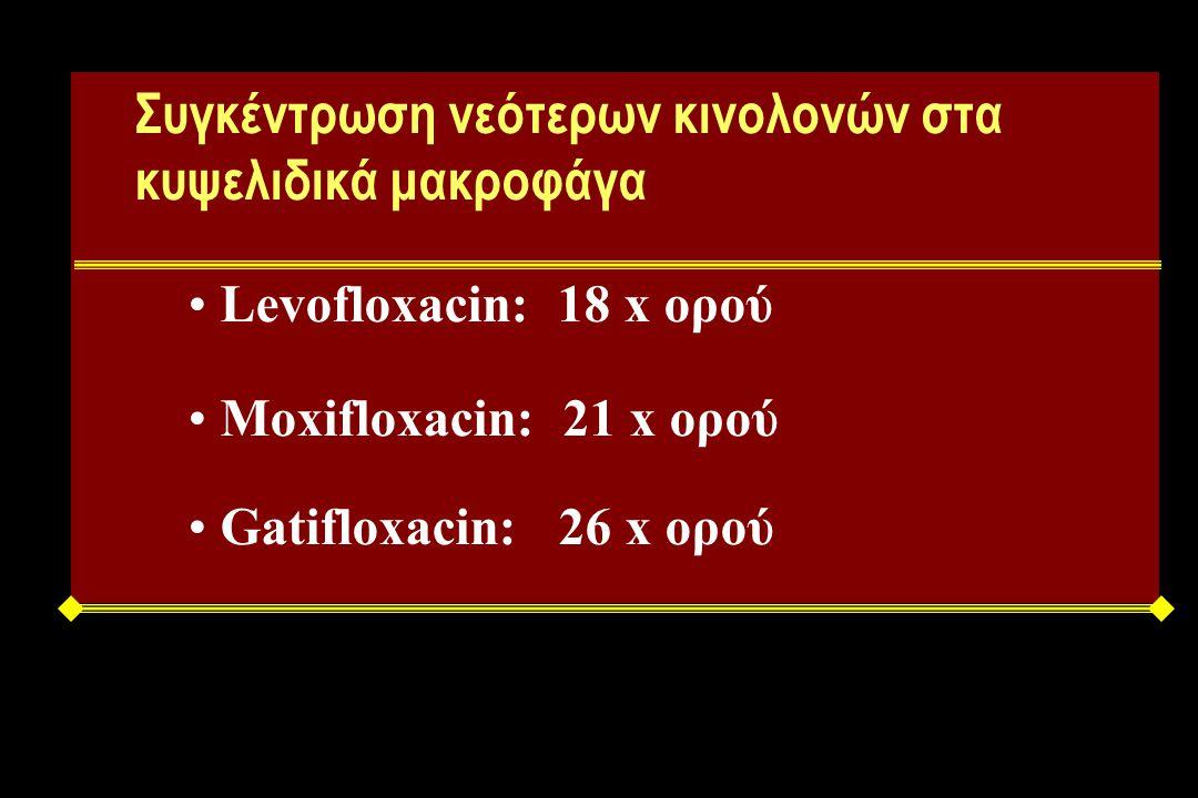 Συγκέντρωση νεότερων κινολονών στα κυψελιδικά μακροφάγα Levofloxacin: 18 x ορού Moxifloxacin: 21 x ορού Gatifloxacin: 26 x ορού