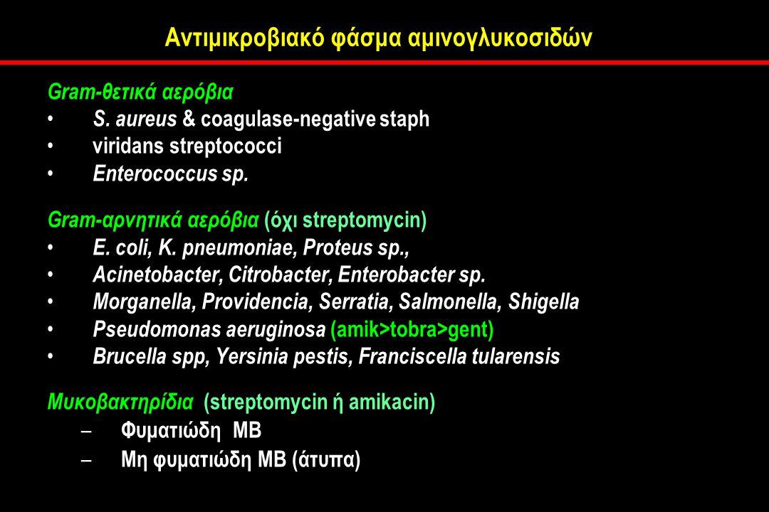 Αντιμικροβιακό φάσμα αμινογλυκοσιδών Gram-θετικά αερόβια S.