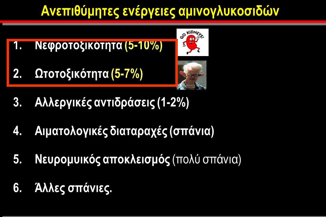Ανεπιθύμητες ενέργειες αμινογλυκοσιδών 1.Νεφροτοξικότητα (5-10%) 2.Ωτοτοξικότητα (5-7%) 3.Αλλεργικές αντιδράσεις (1-2%) 4.Αιματολογικές διαταραχές (σπάνια) 5.Nευρομυικός αποκλεισμός (πολύ σπάνια) 6.Άλλες σπάνιες.