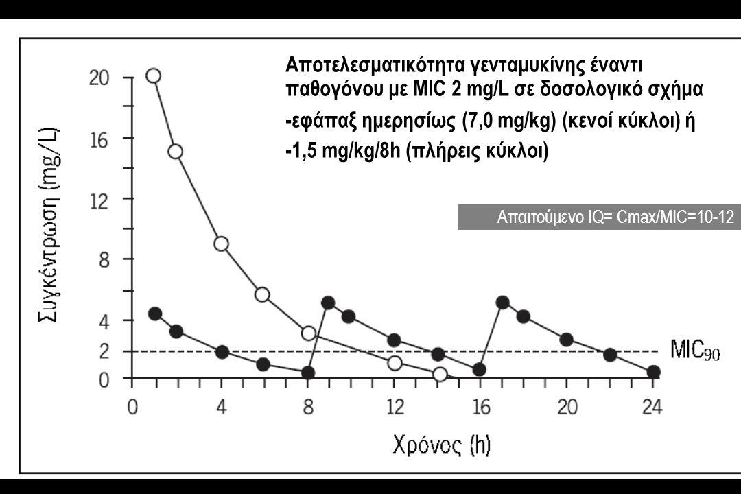 Αποτελεσματικότητα γενταμυκίνης έναντι παθογόνου με MIC 2 mg/L σε δοσολογικό σχήμα -εφάπαξ ημερησίως (7,0 mg/kg) (κενοί κύκλοι) ή -1,5 mg/kg/8h (πλήρεις κύκλοι) Απαιτούμενο IQ= Cmax/MIC=10-12