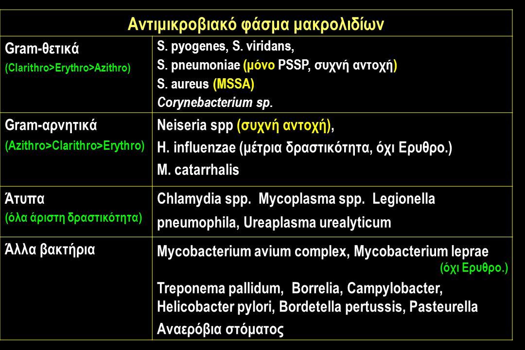 Αντιμικροβιακό φάσμα μακρολιδίων Gram-θετικά (Clarithro>Erythro>Azithro) S.