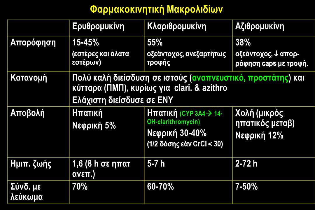 Φαρμακοκινητική Μακρολιδίων ΕρυθρομυκίνηΚλαριθρομυκίνηΑζιθρομυκίνη Απορόφηση15-45% (εστέρες και άλατα εστέρων) 55% οξεάντοχος, ανεξαρτήτως τροφής 38% οξεάντοχος,  απορ- ρόφηση caps με τροφή.