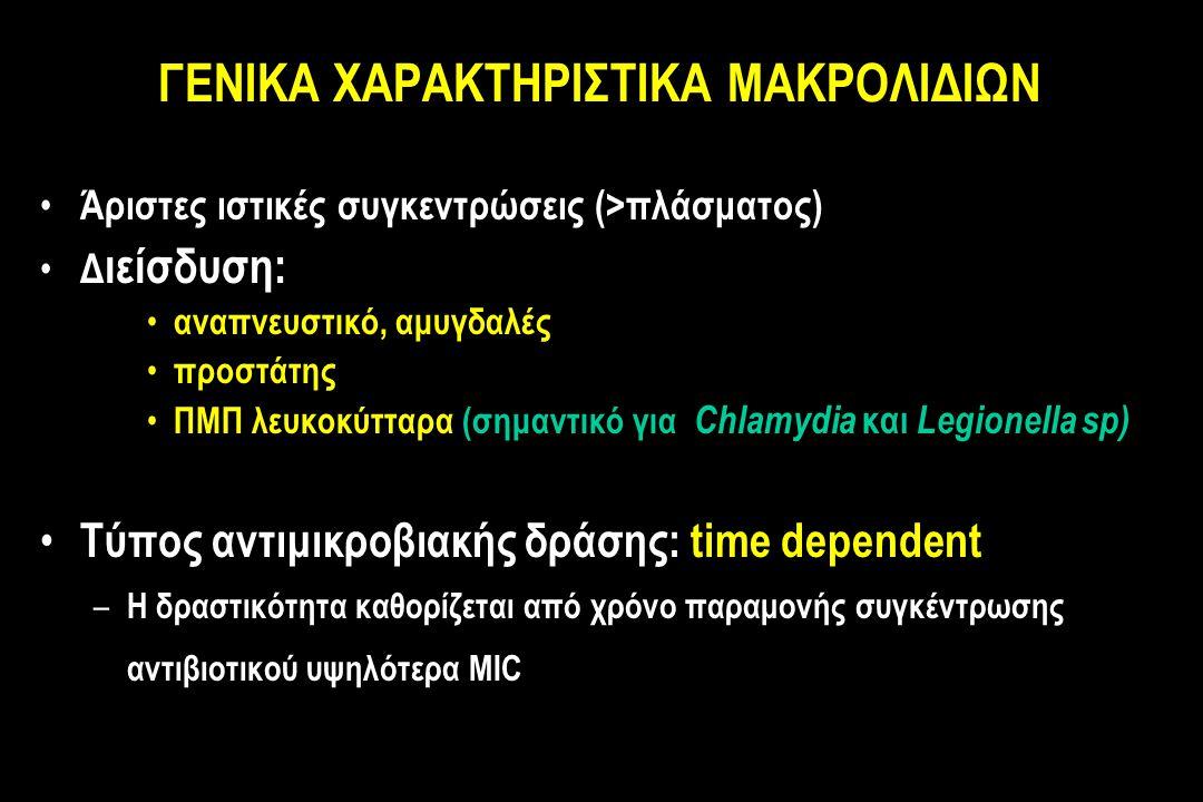 ΓΕΝΙΚΑ ΧΑΡΑΚΤΗΡΙΣΤΙΚΑ ΜΑΚΡΟΛΙΔΙΩΝ Άριστες ιστικές συγκεντρώσεις (>πλάσματος) Δ ιείσδυση: αναπνευστικό, αμυγδαλές προστάτης ΠΜΠ λευκοκύτταρα (σημαντικό για Chlamydia και Legionella sp) Τύπος αντιμικροβιακής δράσης: time dependent – Η δραστικότητα καθορίζεται από χρόνο παραμονής συγκέντρωσης αντιβιοτικού υψηλότερα MIC
