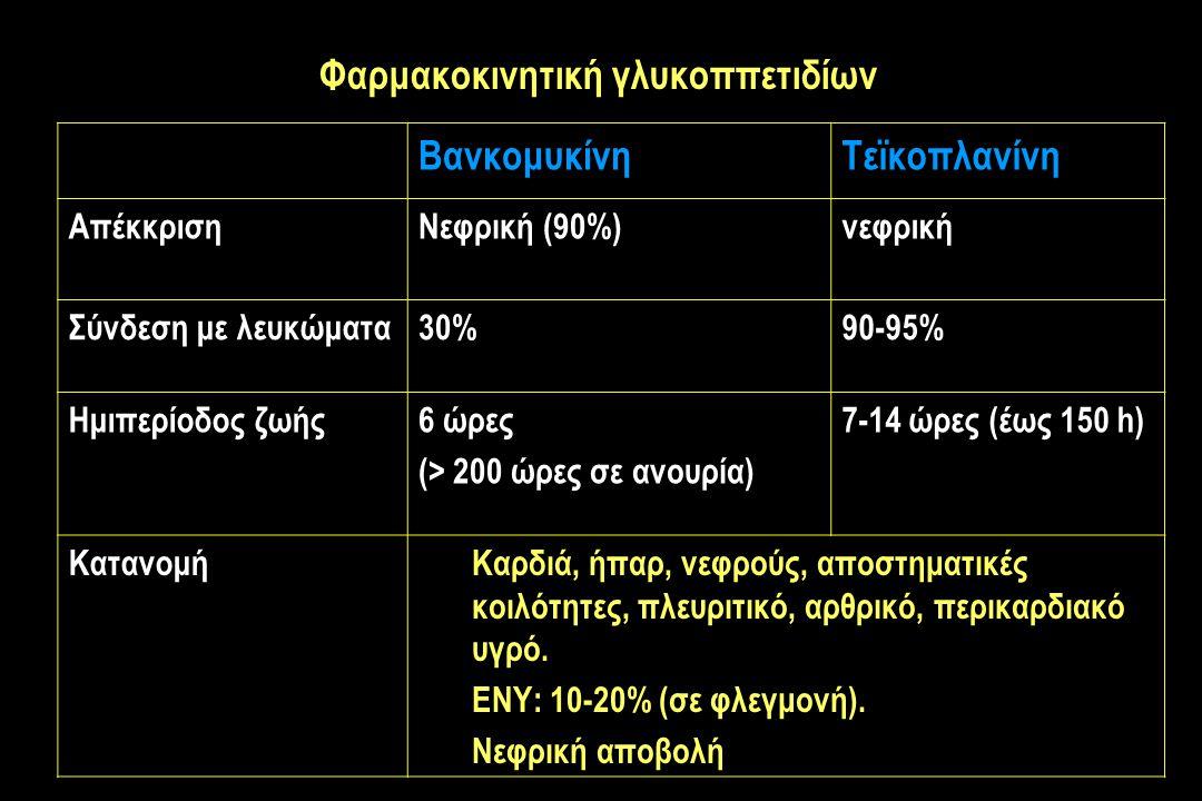Φαρμακοκινητική γλυκοππετιδίων ΒανκομυκίνηΤεϊκοπλανίνη ΑπέκκρισηΝεφρική (90%)νεφρική Σύνδεση με λευκώματα30%90-95% Ημιπερίοδος ζωής6 ώρες (> 200 ώρες σε ανουρία) 7-14 ώρες (έως 150 h) ΚατανομήΚαρδιά, ήπαρ, νεφρούς, αποστηματικές κοιλότητες, πλευριτικό, αρθρικό, περικαρδιακό υγρό.