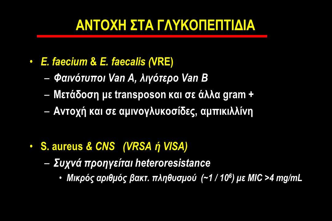 ΑΝΤΟΧΗ ΣΤΑ ΓΛΥΚΟΠΕΠΤΙΔΙΑ E.faecium & E.