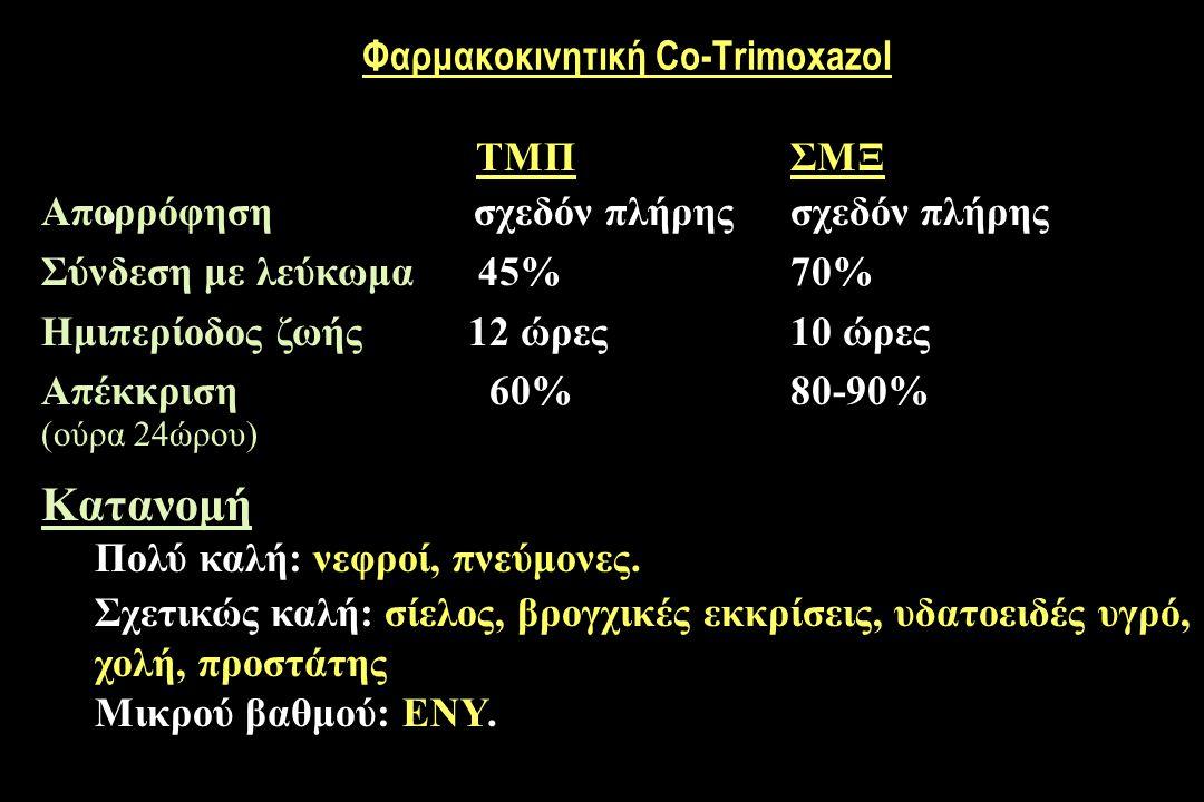Φαρμακοκινητική Co-Trimoxazol ΤΜΠ ΣΜΞ Απορρόφηση σχεδόν πλήρης σχεδόν πλήρης Σύνδεση με λεύκωμα 45%70% Ημιπερίοδος ζωής 12 ώρες10 ώρες Απέκκριση 60%80-90% (ούρα 24ώρου) Κατανομή Πολύ καλή: νεφροί, πνεύμονες.