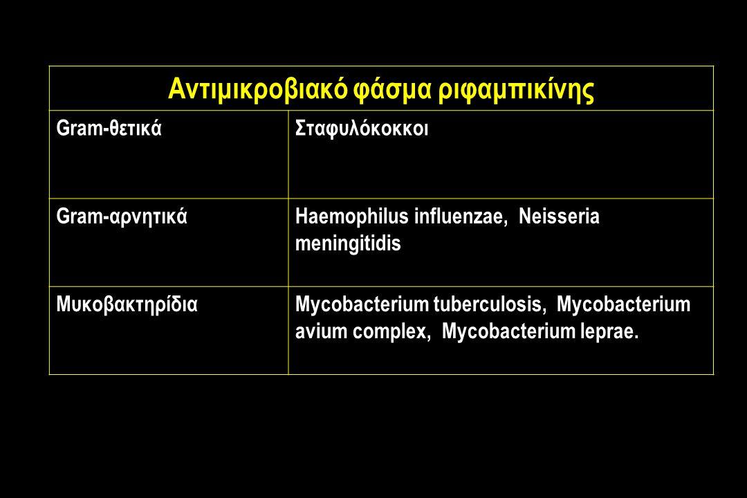 Αντιμικροβιακό φάσμα ριφαμπικίνης Gram-θετικάΣταφυλόκοκκοι Gram-αρνητικάHaemophilus influenzae, Neisseria meningitidis ΜυκοβακτηρίδιαMycobacterium tuberculosis, Mycobacterium avium complex, Mycobacterium leprae.