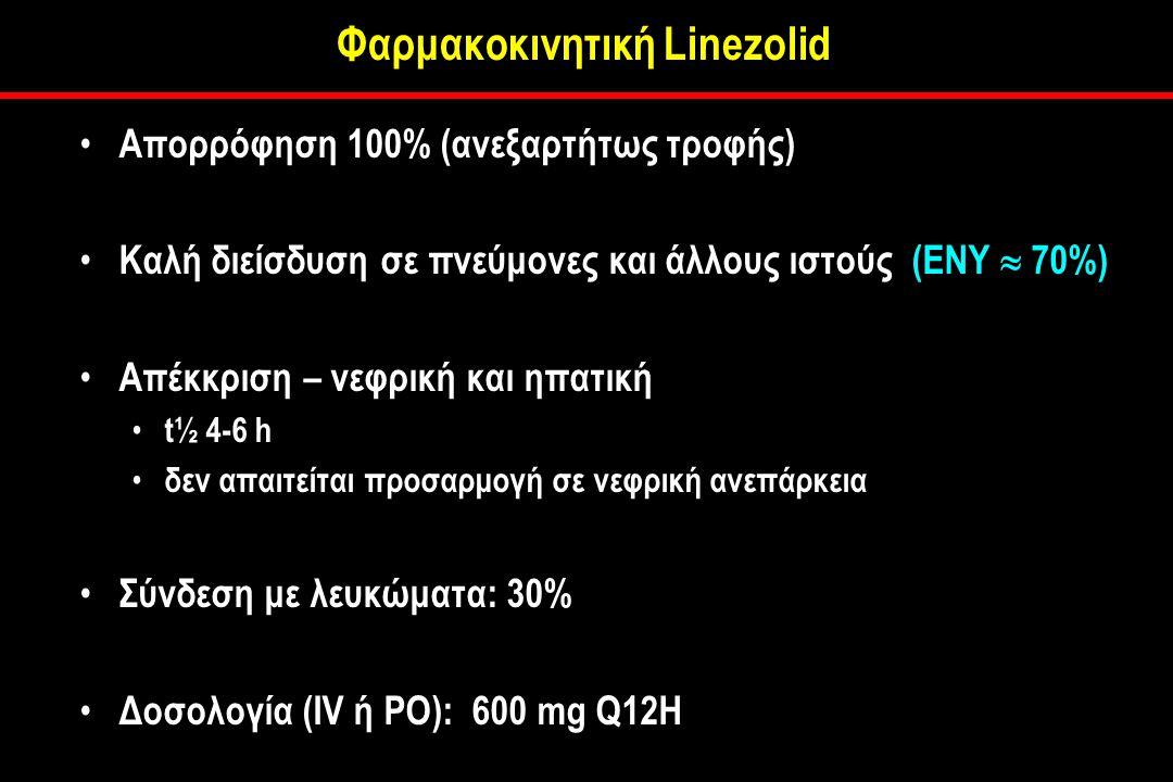 Φαρμακοκινητική Linezolid Απορρόφηση 100% (ανεξαρτήτως τροφής) Καλή διείσδυση σε πνεύμονες και άλλους ιστούς (ΕΝΥ  70%) Απέκκριση – νεφρική και ηπατική t½ 4-6 h δεν απαιτείται προσαρμογή σε νεφρική ανεπάρκεια Σύνδεση με λευκώματα: 30% Δοσολογία (IV ή PO): 600 mg Q12H