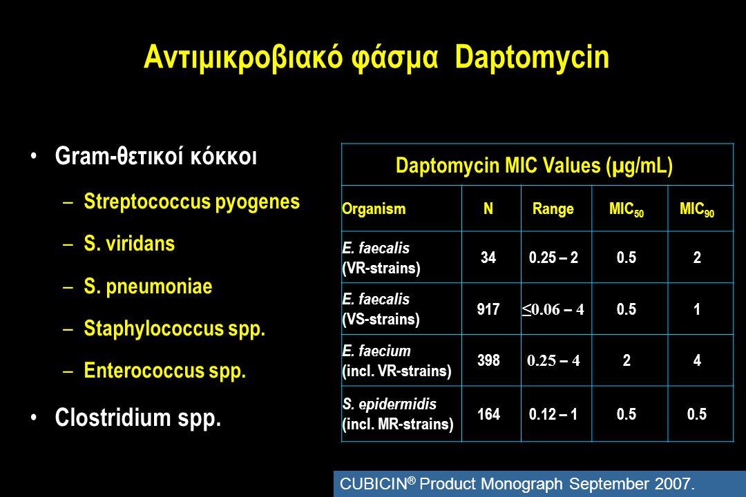 Αντιμικροβιακό φάσμα Daptomycin Gram-θετικοί κόκκοι – Streptococcus pyogenes – S.