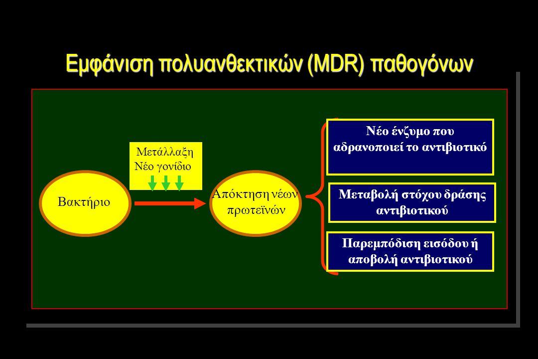 Απόκτηση νέων πρωτεϊνών Βακτήριο Μετάλλαξη Νέο γονίδιο Νέο ένζυμο που αδρανοποιεί το αντιβιοτικό Μεταβολή στόχου δράσης αντιβιοτικού Παρεμπόδιση εισόδου ή αποβολή αντιβιοτικού Εμφάνιση πολυανθεκτικών (MDR) παθογόνων