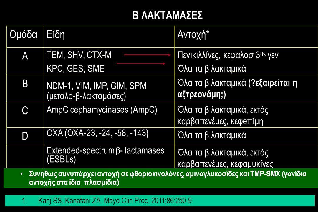 ΟμάδαΕίδηΑντοχή* Α TEM, SHV, CTX-M KPC, GES, SME Πενικιλλίνες, κεφαλοσ 3 ης γεν Όλα τα β λακταμικά Β NDM-1, VIM, IMP, GIM, SPM (μεταλο-β-λακταμάσες) Όλα τα β λακταμικά (?εξαιρείται η αζτρεονάμη;) C AmpC cephamycinases (AmpC)Όλα τα β λακταμικά, εκτός καρβαπενέμες, κεφeπίμη D OXA (OXA-23, -24, -58, -143 ) Όλα τα β λακταμικά Extended-spectrum β- lactamases (ESBLs) Όλα τα β λακταμικά, εκτός καρβαπενέμες, κεφαμυκίνες Β ΛΑΚΤΑΜΑΣΕΣ Συνήθως συνυπάρχει αντοχή σε φθοριοκινολόνες, αμινογλυκοσίδες και TMP-SMX (γονίδια αντοχής στα ίδια πλασμίδια) 1.Kanj SS, Kanafani ZA.