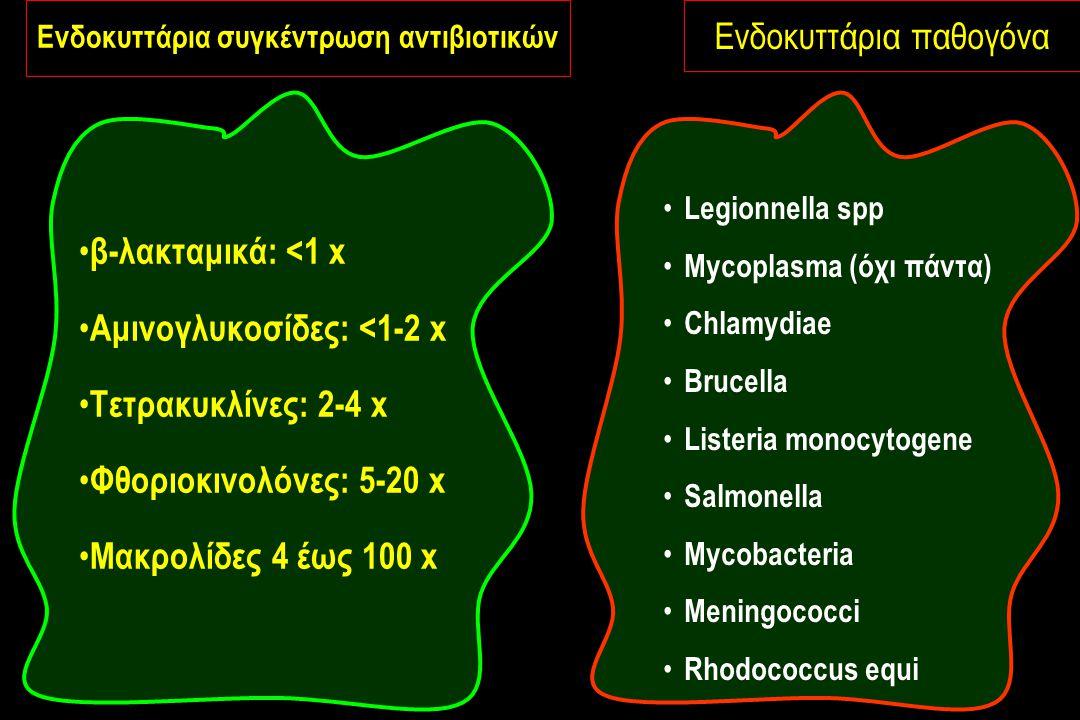 β-λακταμικά: <1 x Αμινογλυκοσίδες: <1-2 x Τετρακυκλίνες: 2-4 x Φθοριοκινολόνες: 5-20 x Μακρολίδες 4 έως 100 x Legionnella spp Mycoplasma (όχι πάντα) Chlamydiae Brucella Listeria monocytogene Salmonella Mycobacteria Meningococci Rhodococcus equi Ενδοκυττάρια παθογόνα Ενδοκυττάρια συγκέντρωση αντιβιοτικών