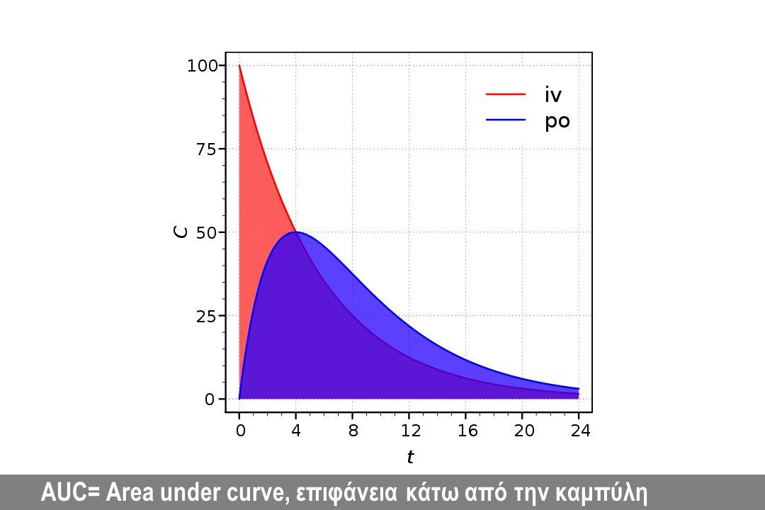 AUC= Area under curve, επιφάνεια κάτω από την καμπύλη
